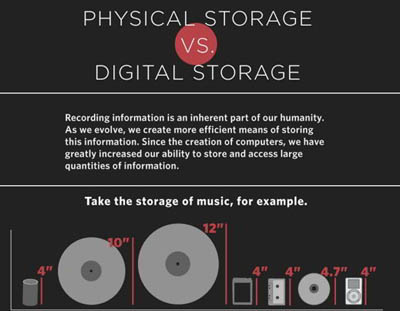 physical-storage-vs-digital-storage-0
